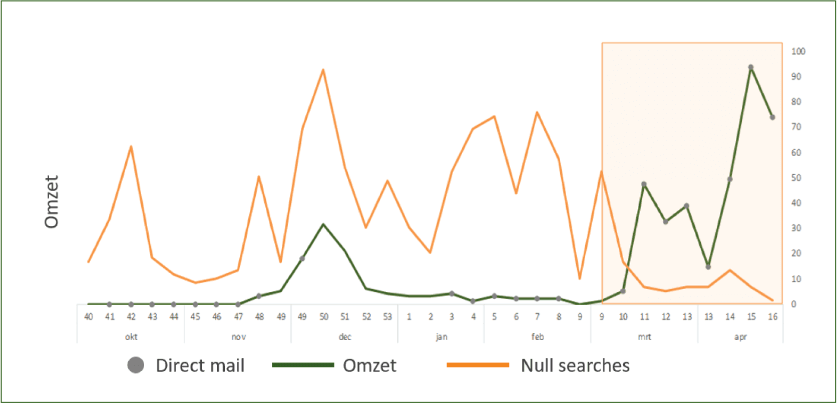 analyse direct mailing campagne ziggo