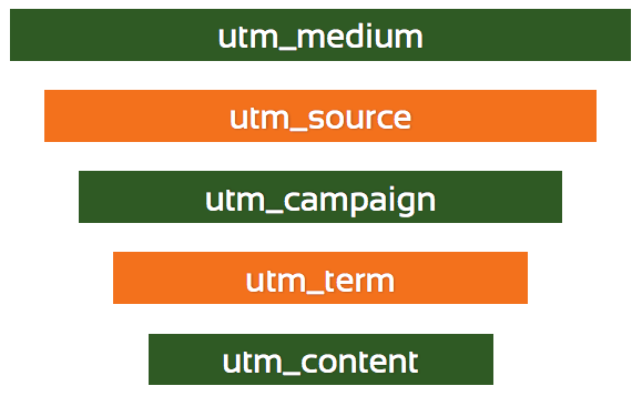 utm-tags-hiearchie