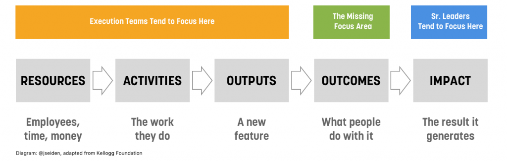 Output Outcomes Impact Model van Joshua Seidon