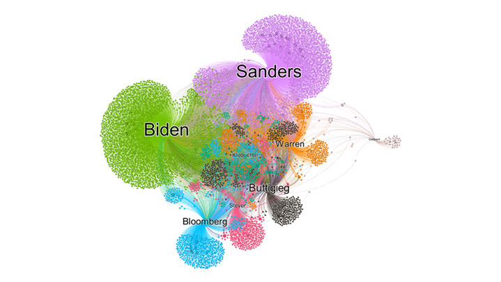 social-network-analysis-super-tuesday